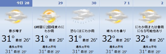 accuweatherの天気予報